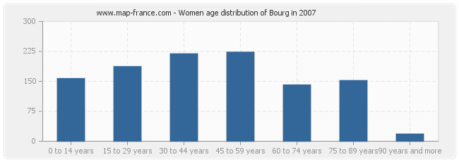 Women age distribution of Bourg in 2007