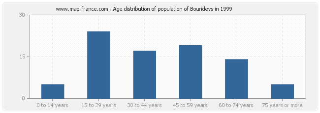 Age distribution of population of Bourideys in 1999