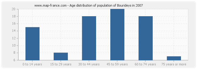 Age distribution of population of Bourideys in 2007