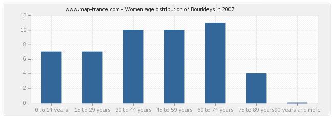 Women age distribution of Bourideys in 2007