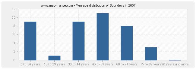 Men age distribution of Bourideys in 2007