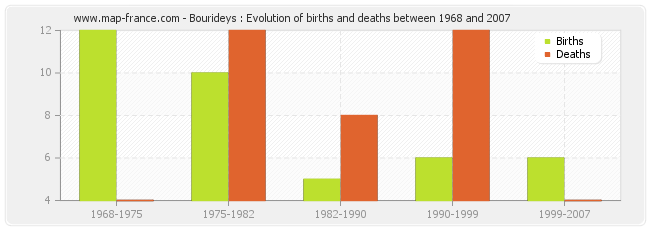 Bourideys : Evolution of births and deaths between 1968 and 2007