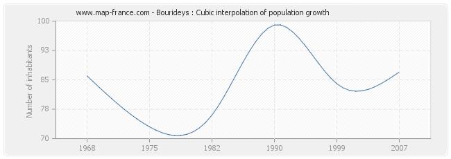 Bourideys : Cubic interpolation of population growth