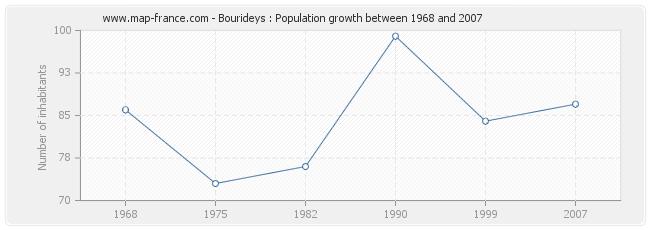 Population Bourideys