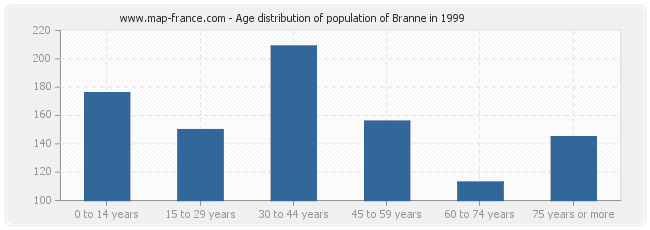 Age distribution of population of Branne in 1999