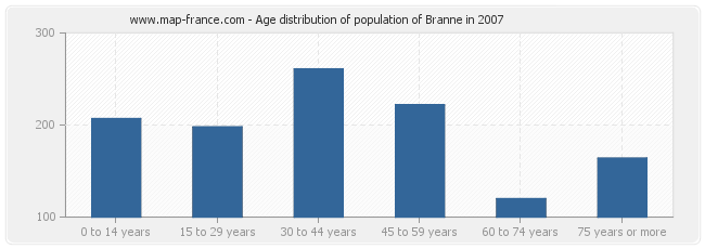 Age distribution of population of Branne in 2007