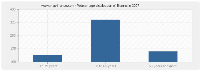 Women age distribution of Branne in 2007