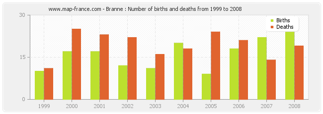 Branne : Number of births and deaths from 1999 to 2008