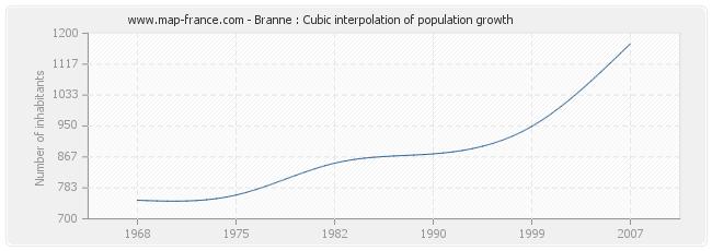 Branne : Cubic interpolation of population growth