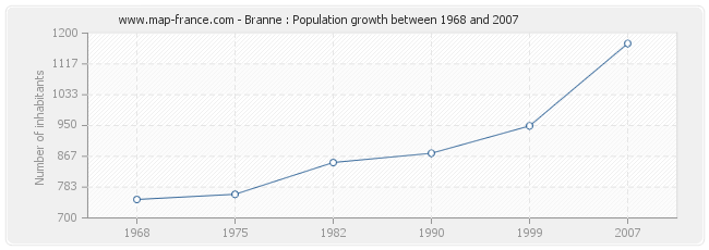 Population Branne