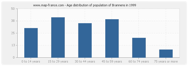 Age distribution of population of Brannens in 1999