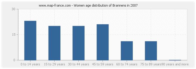 Women age distribution of Brannens in 2007