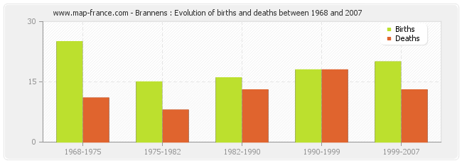 Brannens : Evolution of births and deaths between 1968 and 2007