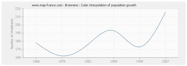 Brannens : Cubic interpolation of population growth