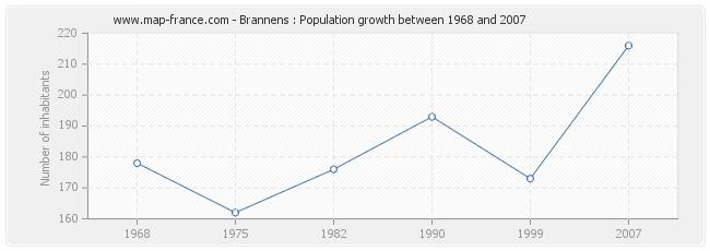 Population Brannens