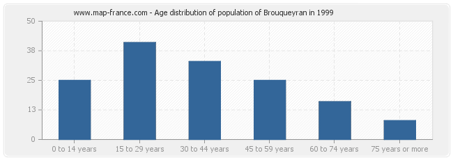 Age distribution of population of Brouqueyran in 1999