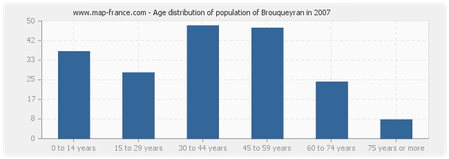Age distribution of population of Brouqueyran in 2007