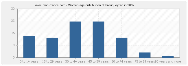Women age distribution of Brouqueyran in 2007