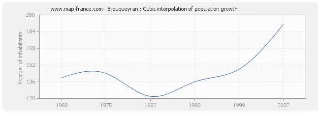 Brouqueyran : Cubic interpolation of population growth