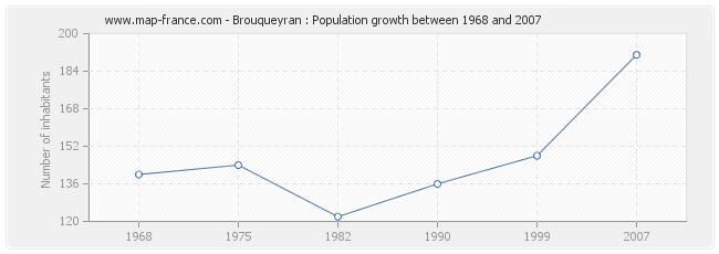 Population Brouqueyran