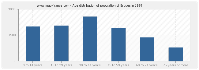 Age distribution of population of Bruges in 1999