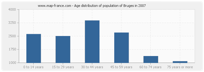Age distribution of population of Bruges in 2007