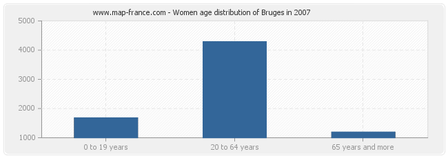 Women age distribution of Bruges in 2007