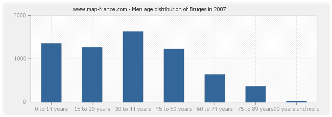 Men age distribution of Bruges in 2007
