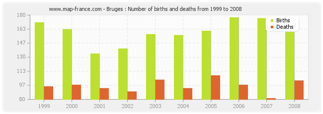 Bruges : Number of births and deaths from 1999 to 2008