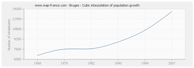Bruges : Cubic interpolation of population growth