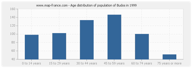 Age distribution of population of Budos in 1999