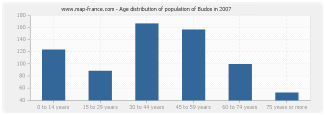 Age distribution of population of Budos in 2007