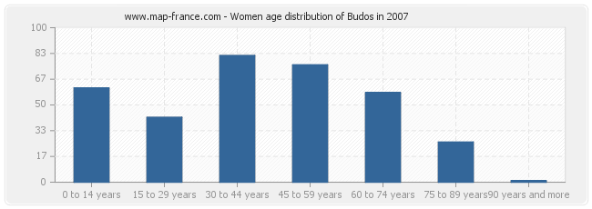 Women age distribution of Budos in 2007