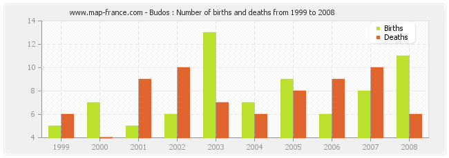 Budos : Number of births and deaths from 1999 to 2008