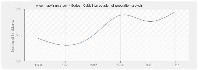 Budos : Cubic interpolation of population growth