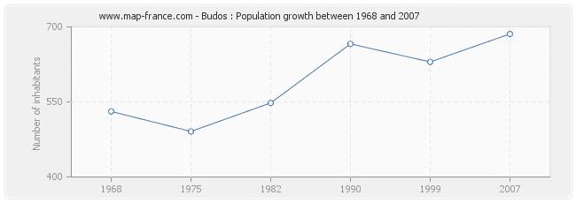 Population Budos