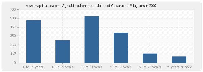 Age distribution of population of Cabanac-et-Villagrains in 2007