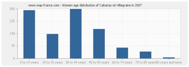 Women age distribution of Cabanac-et-Villagrains in 2007