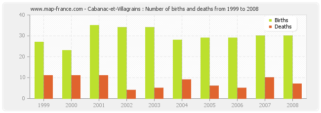 Cabanac-et-Villagrains : Number of births and deaths from 1999 to 2008