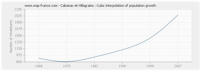 Cabanac-et-Villagrains : Cubic interpolation of population growth