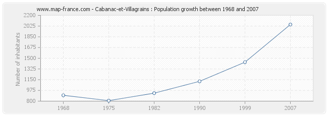 Population Cabanac-et-Villagrains