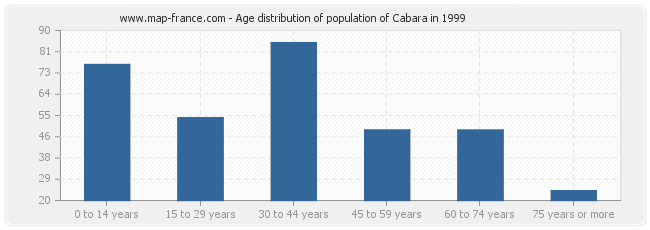 Age distribution of population of Cabara in 1999