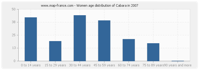 Women age distribution of Cabara in 2007
