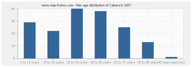 Men age distribution of Cabara in 2007