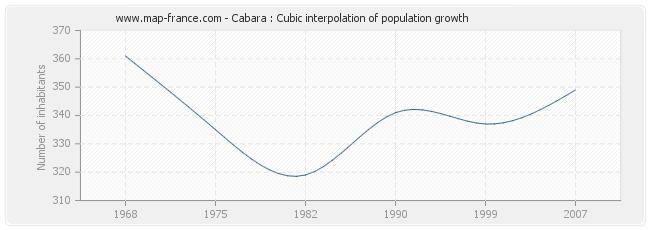 Cabara : Cubic interpolation of population growth