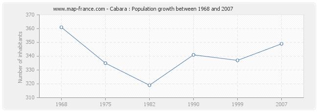 Population Cabara