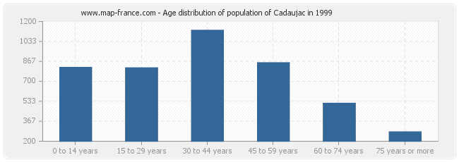 Age distribution of population of Cadaujac in 1999