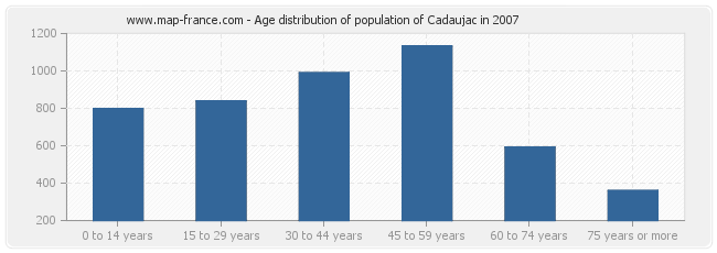 Age distribution of population of Cadaujac in 2007