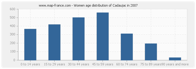 Women age distribution of Cadaujac in 2007