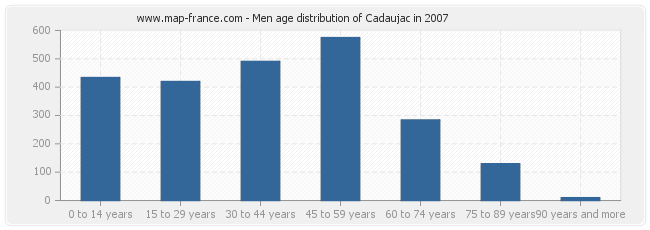 Men age distribution of Cadaujac in 2007